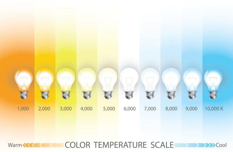 teplota halogenových žárovek Oficiální zdroj: Retlux